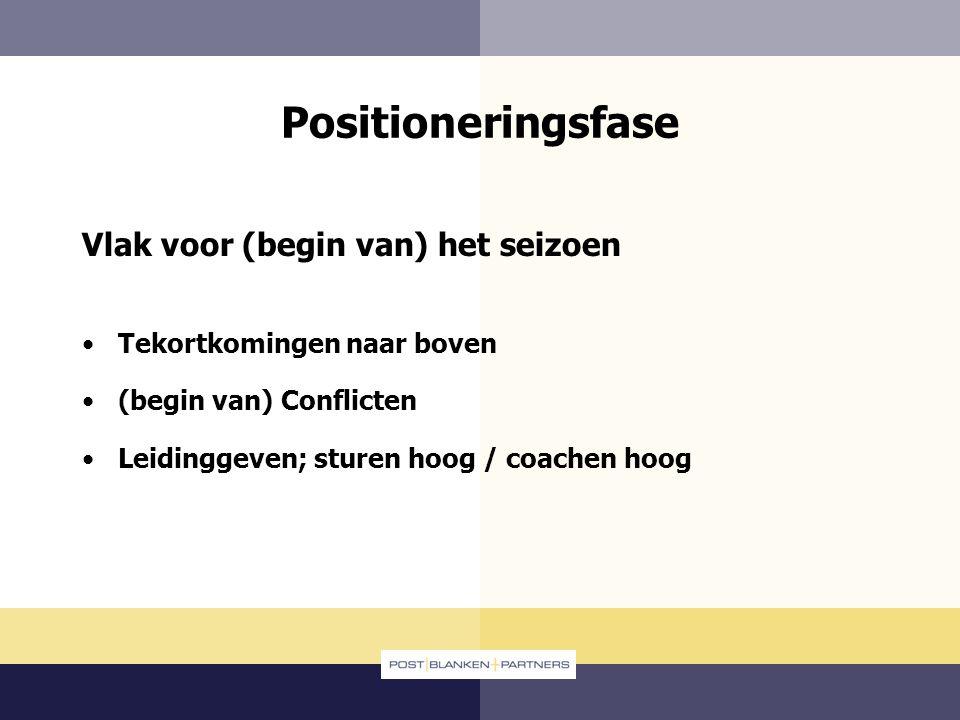 Positioneringsfase Vlak voor (begin van) het seizoen