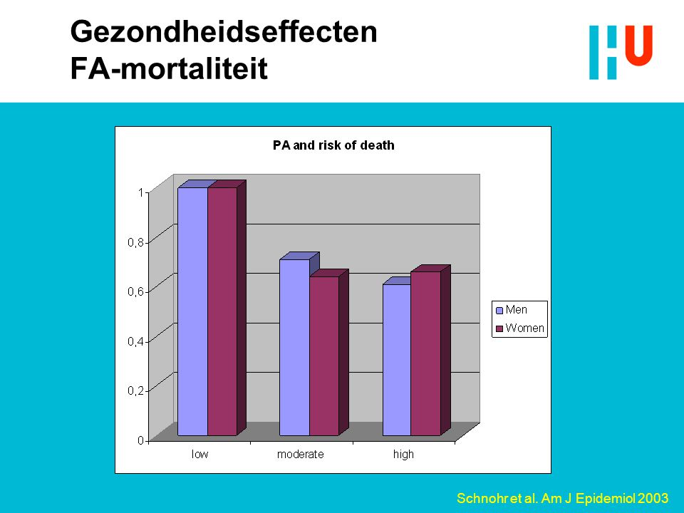Gezondheidseffecten FA-mortaliteit