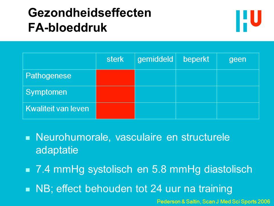 Gezondheidseffecten FA-bloeddruk