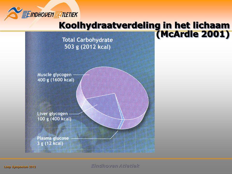 Koolhydraatverdeling in het lichaam (McArdle 2001)