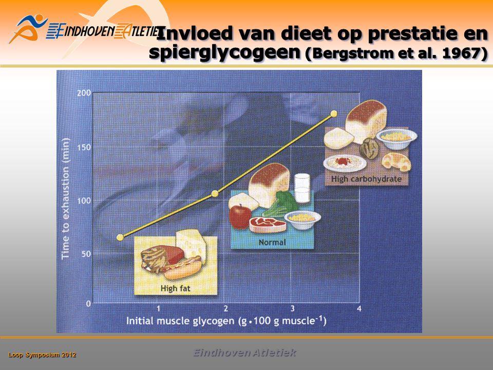 Invloed van dieet op prestatie en spierglycogeen (Bergstrom et al