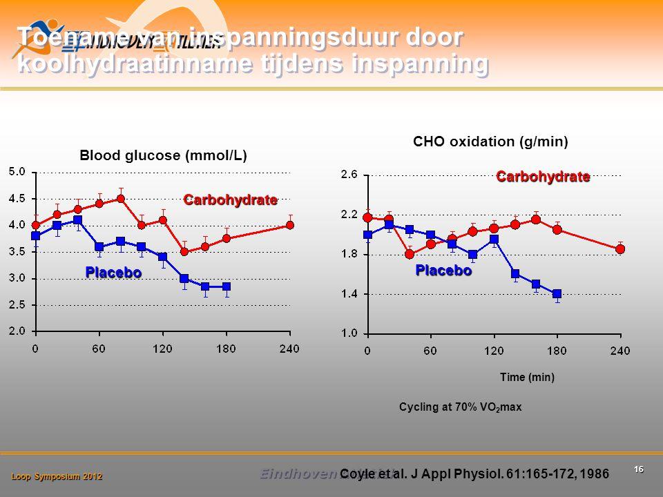 Toename van inspanningsduur door koolhydraatinname tijdens inspanning