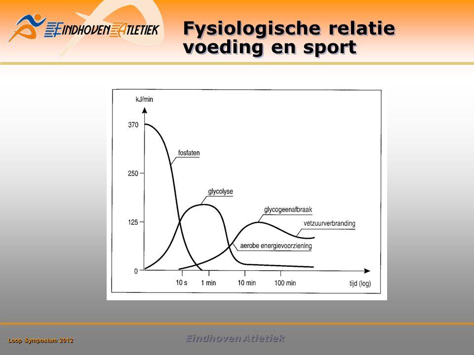 Fysiologische relatie voeding en sport