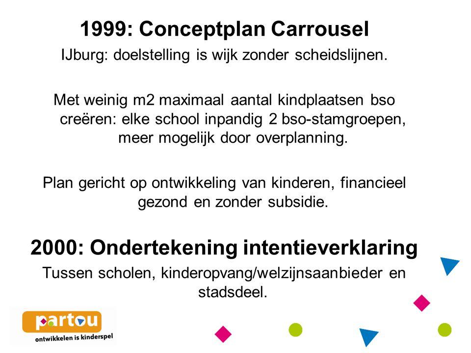1999: Conceptplan Carrousel 2000: Ondertekening intentieverklaring