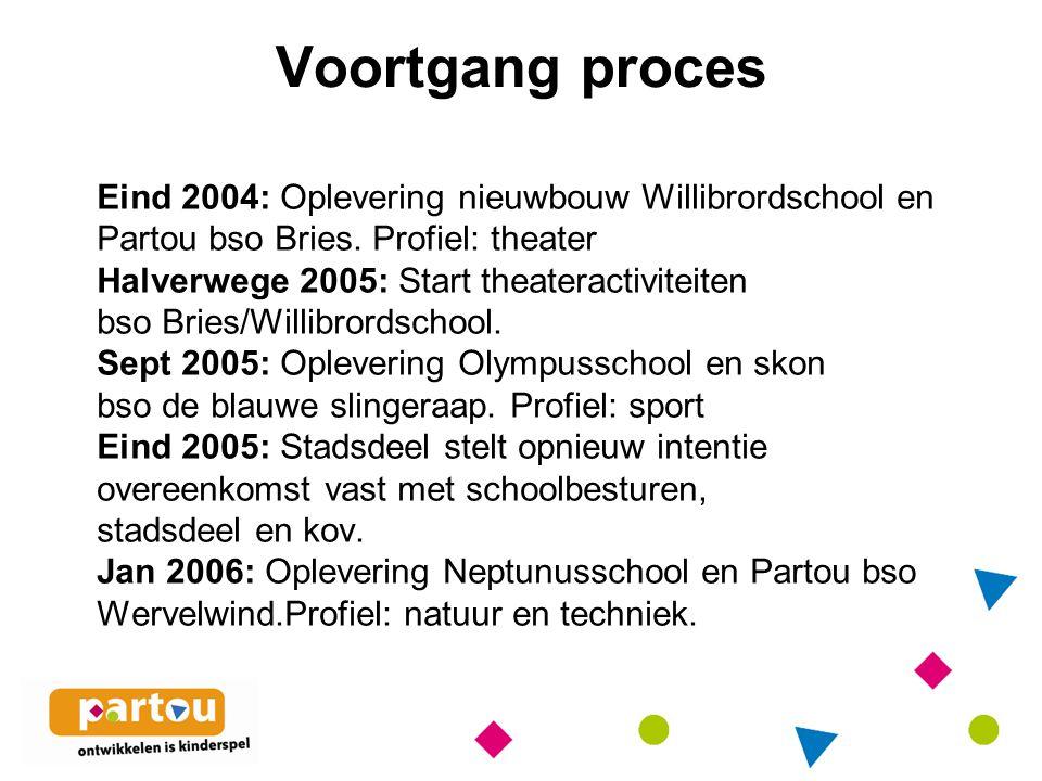 Voortgang proces Eind 2004: Oplevering nieuwbouw Willibrordschool en