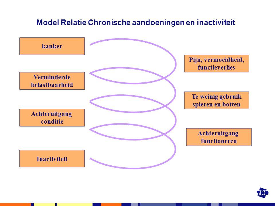 Model Relatie Chronische aandoeningen en inactiviteit