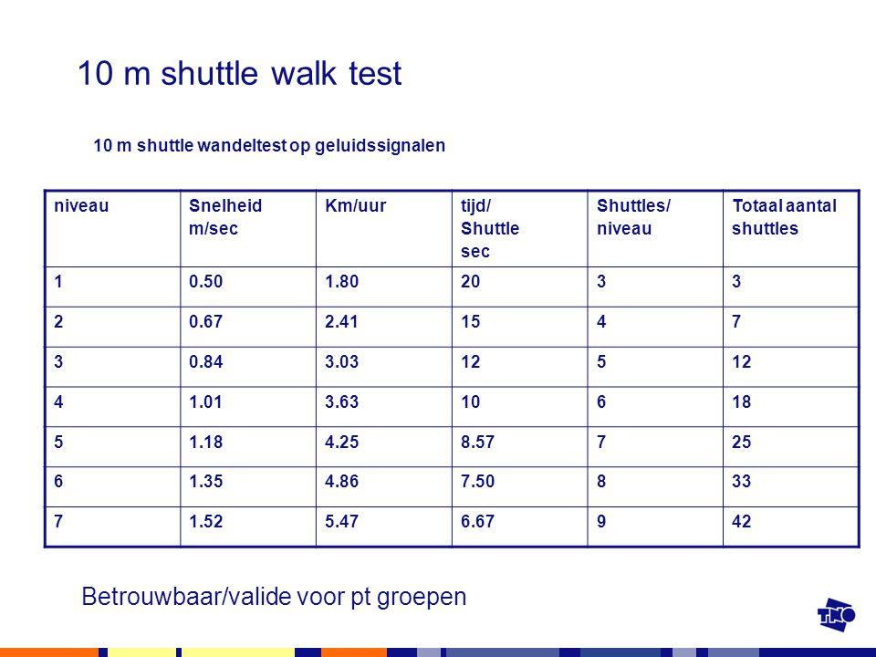 10 m shuttle walk test Betrouwbaar/valide voor pt groepen
