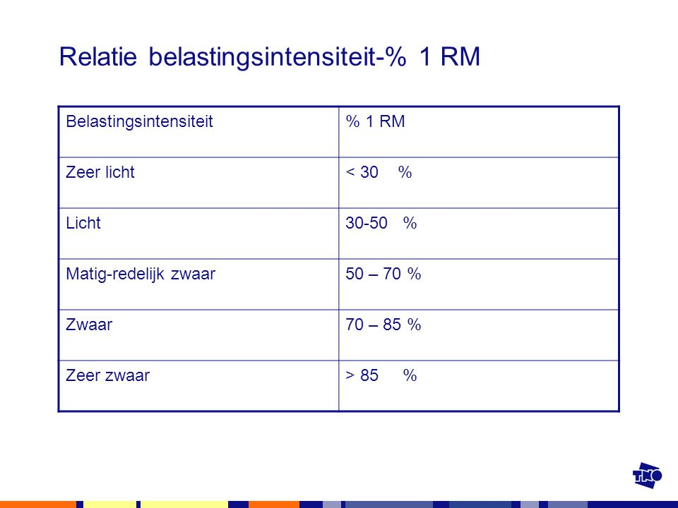 Relatie belastingsintensiteit-% 1 RM