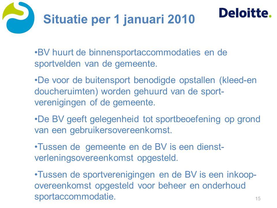 Situatie per 1 januari 2010 BV huurt de binnensportaccommodaties en de sportvelden van de gemeente.