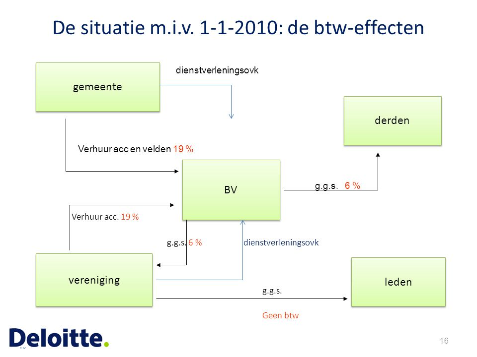 De situatie m.i.v. 1-1-2010: de btw-effecten