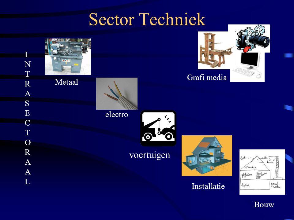 Sector Techniek voertuigen I N T R A S E C T O R A A L Grafi media