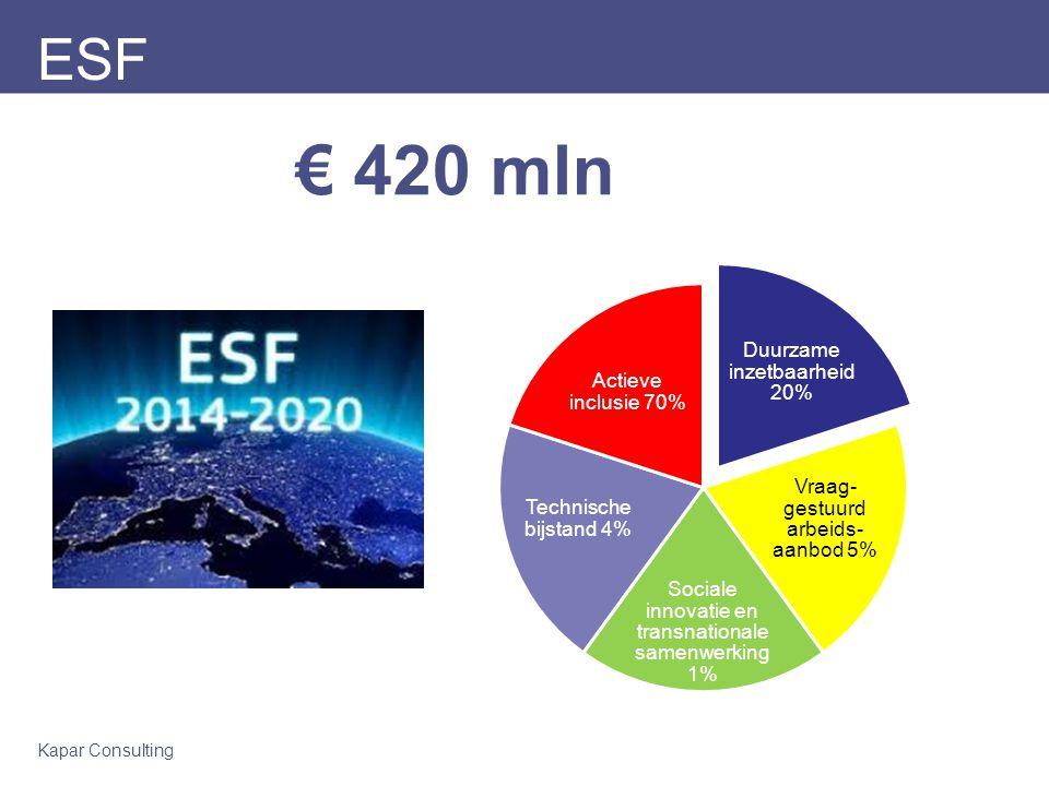 € 420 mln ESF Duurzame inzetbaarheid 20% Actieve inclusie 70%