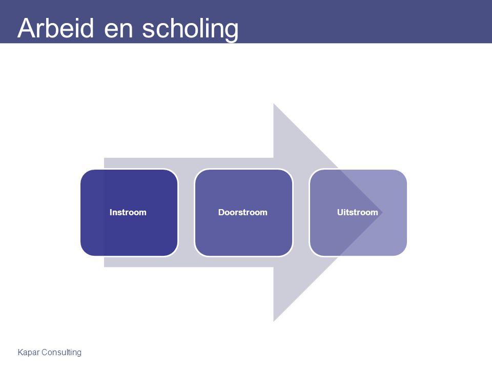 Arbeid en scholing Instroom Doorstroom Uitstroom Kapar Consulting