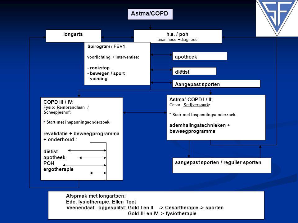 Astma/COPD h.a. / poh Astma/ COPD I / II: ademhalingstechnieken +
