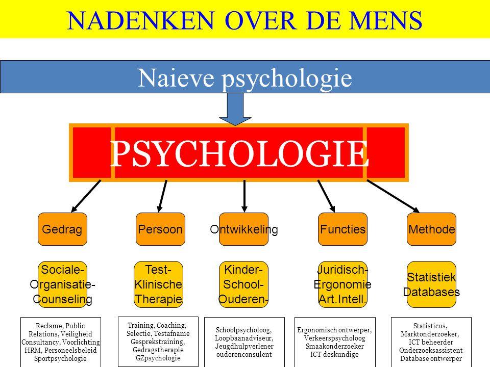 PSYCHOLOGIE NADENKEN OVER DE MENS Naieve psychologie Gedrag Persoon