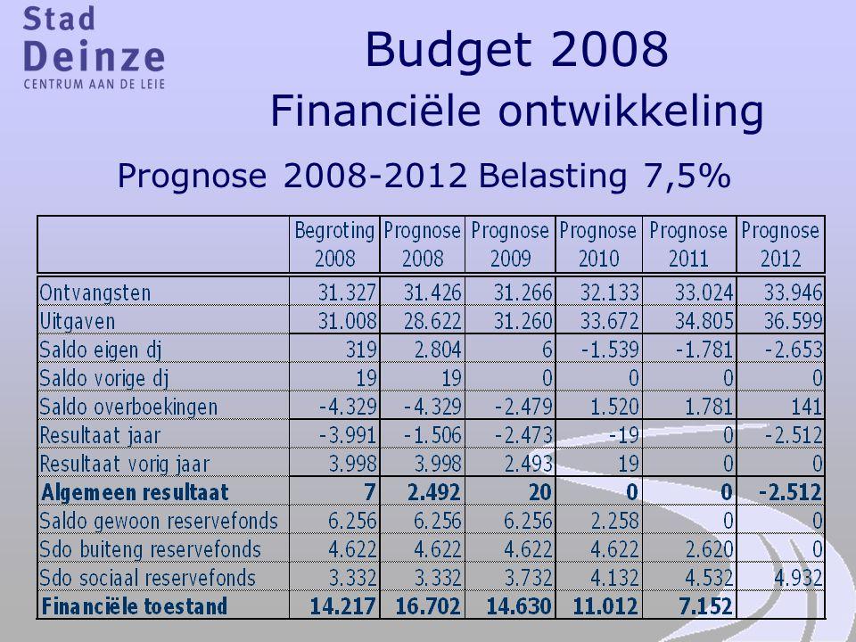 Financiële ontwikkeling