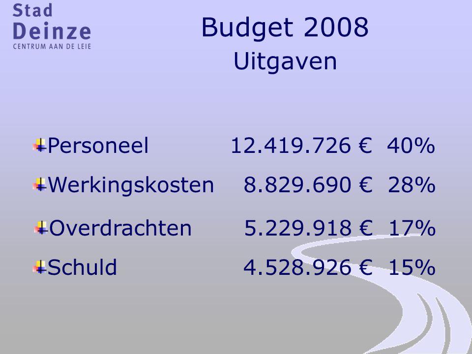 Budget 2008 Uitgaven Personeel 12.419.726 € 40%