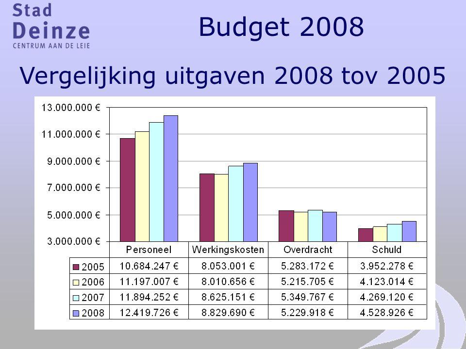Vergelijking uitgaven 2008 tov 2005