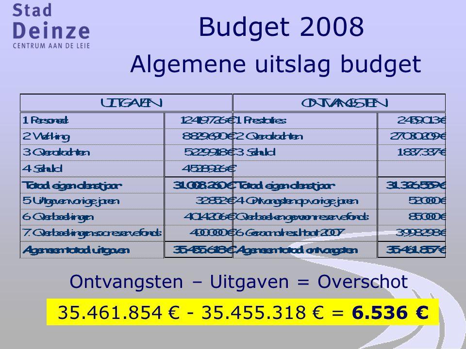 Budget 2008 Algemene uitslag budget Ontvangsten – Uitgaven = Overschot