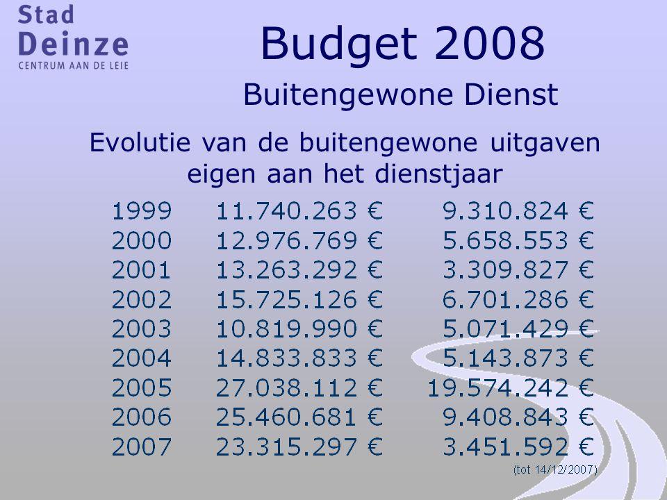 Evolutie van de buitengewone uitgaven eigen aan het dienstjaar