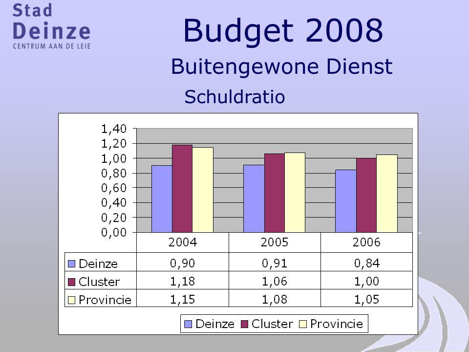 Budget 2008 Buitengewone Dienst Schuldratio