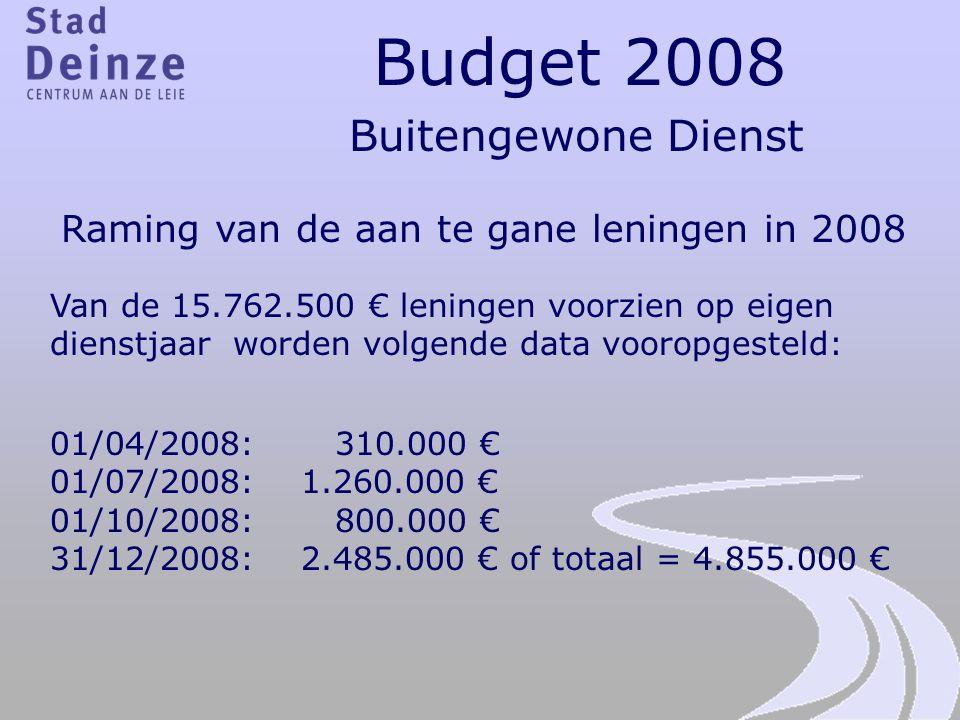 Raming van de aan te gane leningen in 2008
