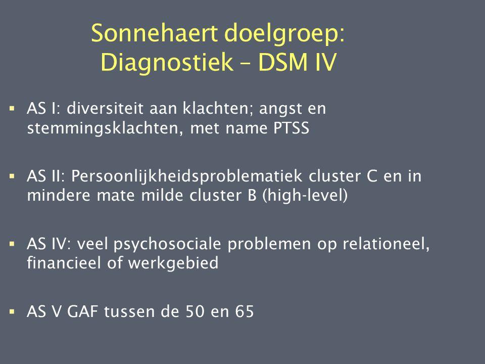 Sonnehaert doelgroep: Diagnostiek – DSM IV