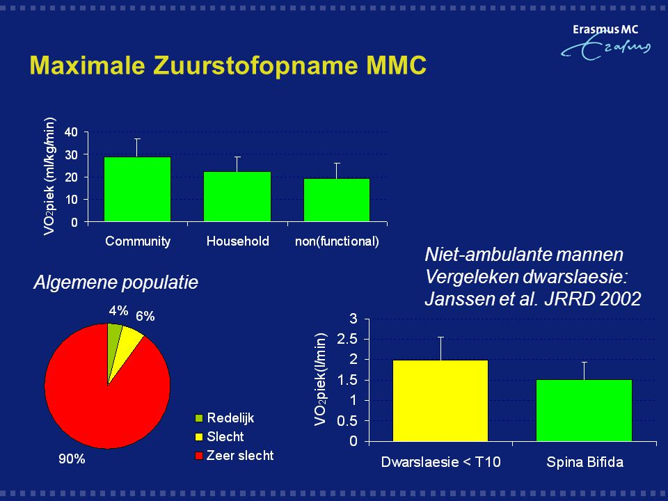 Maximale Zuurstofopname MMC