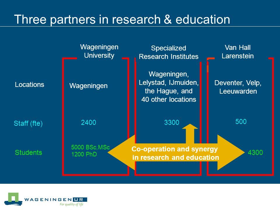 Three partners in research & education