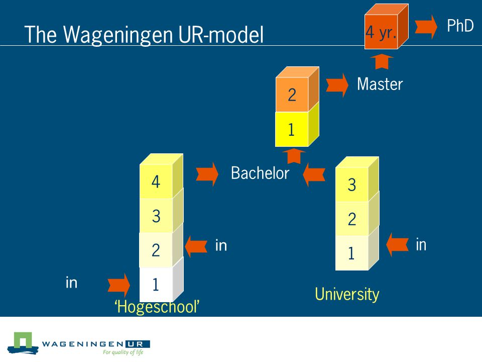 The Wageningen UR-model