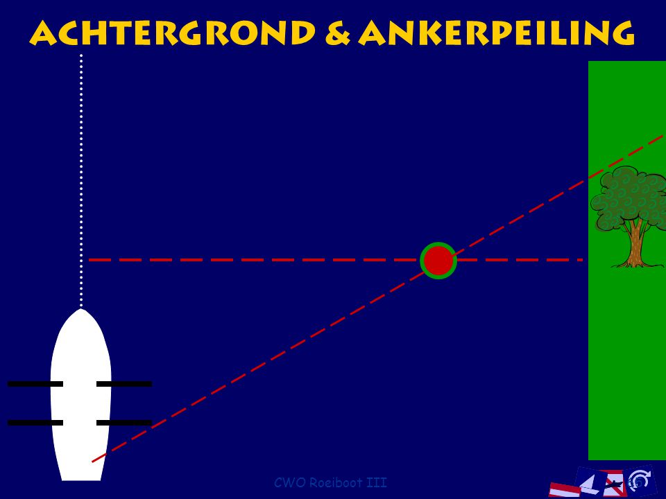 Achtergrond & Ankerpeiling