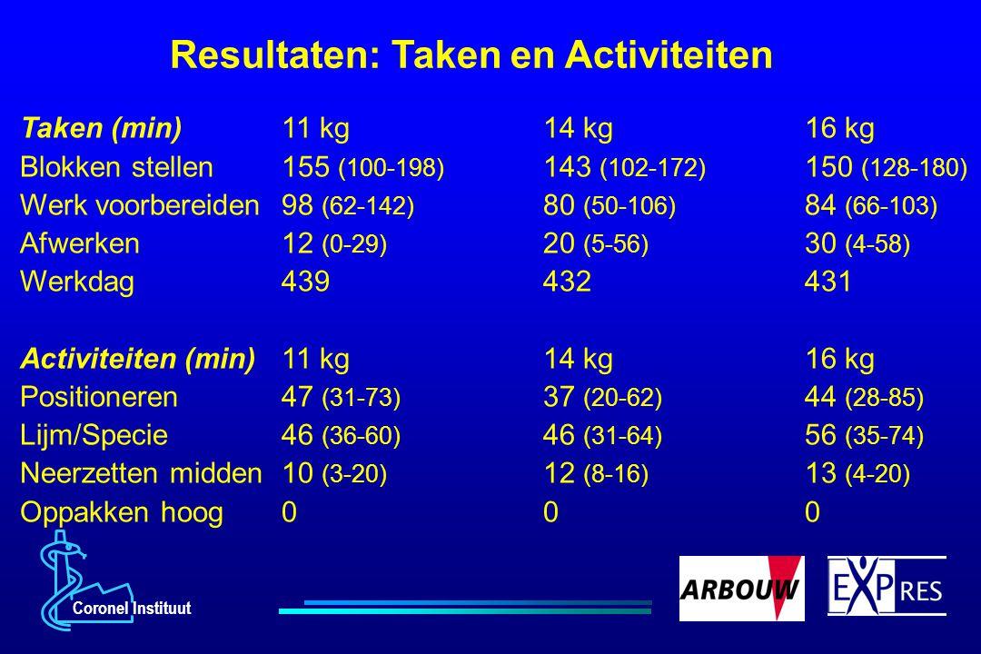 Resultaten: Taken en Activiteiten
