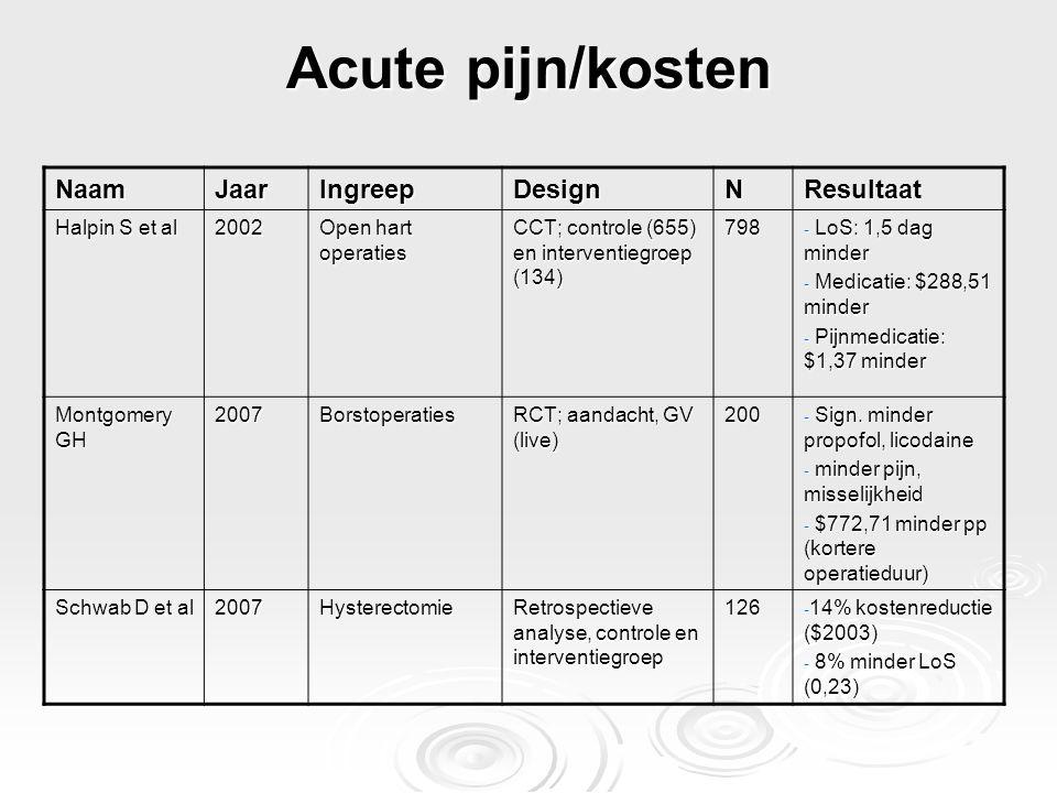 Acute pijn/kosten Naam Jaar Ingreep Design N Resultaat Halpin S et al
