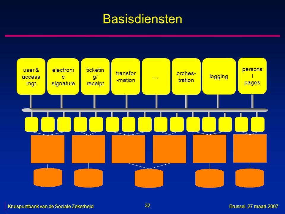Basisdiensten user & access mgt electronic signature ticketing/