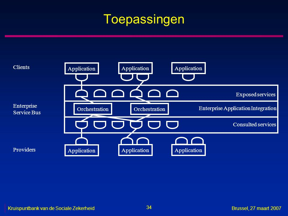 Toepassingen Clients Application Application Application