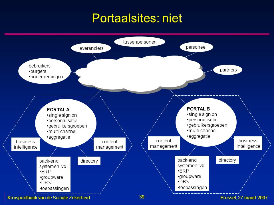 Portaalsites: niet tussenpersonen leveranciers personeel gebruikers