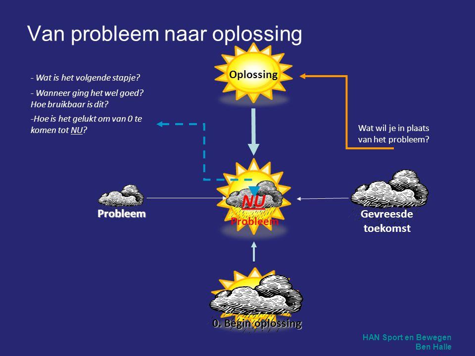 Van probleem naar oplossing