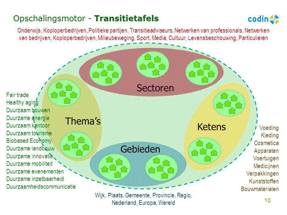 Sectoren Thema's Ketens Gebieden Opschalingsmotor - Transitietafels