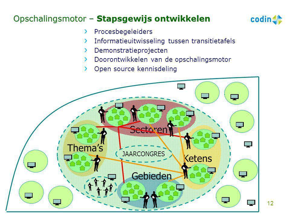 Sectoren Thema's Ketens Gebieden