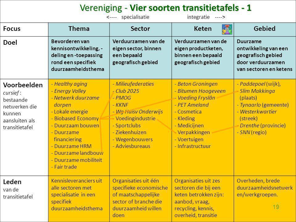 Vereniging - Vier soorten transitietafels - 1