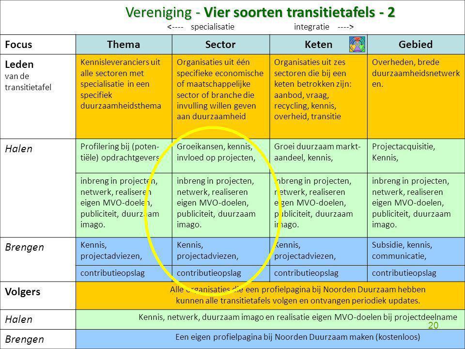 Vereniging - Vier soorten transitietafels - 2