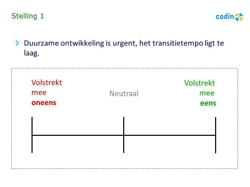 Duurzame ontwikkeling is urgent, het transitietempo ligt te laag.