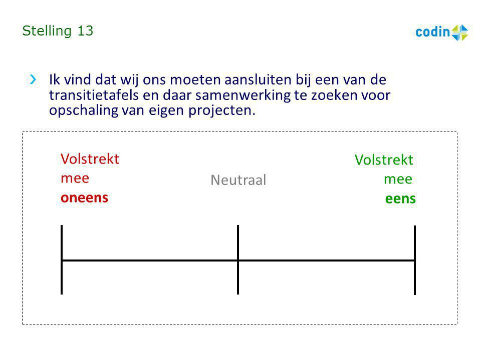 Stelling 13 Ik vind dat wij ons moeten aansluiten bij een van de transitietafels en daar samenwerking te zoeken voor opschaling van eigen projecten.