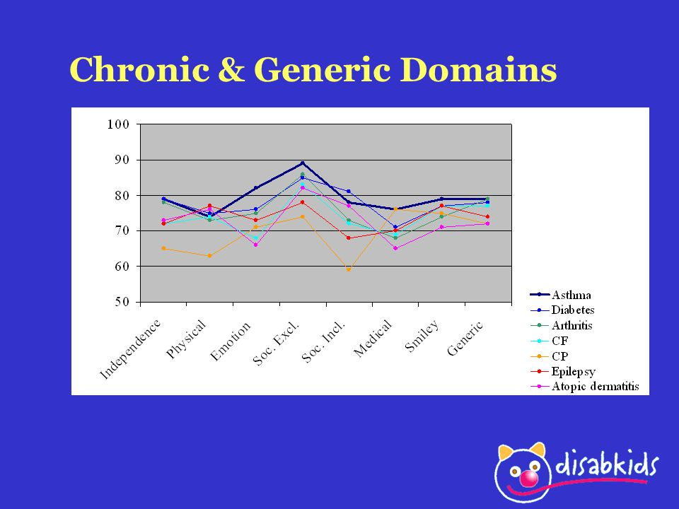 Chronic & Generic Domains