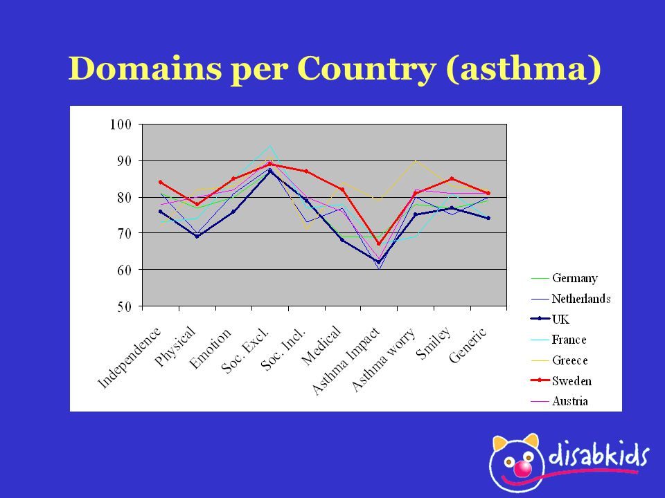 Domains per Country (asthma)