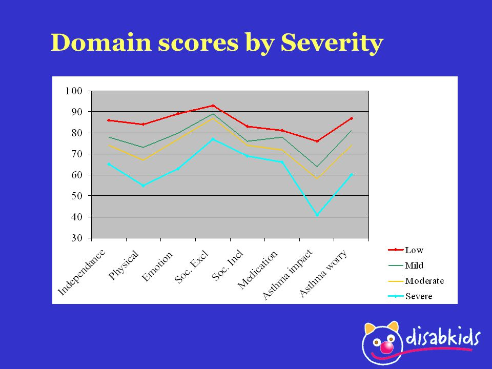 Domain scores by Severity