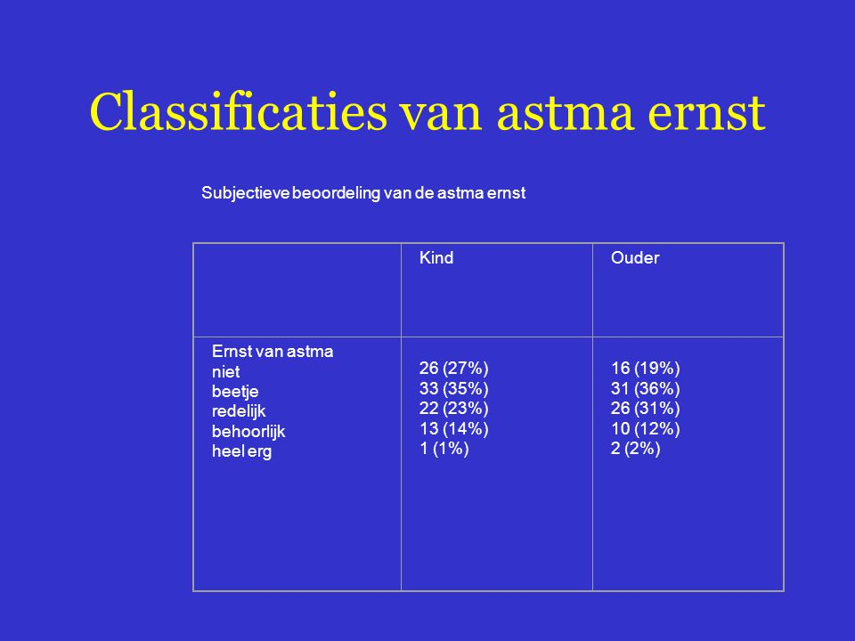 Classificaties van astma ernst