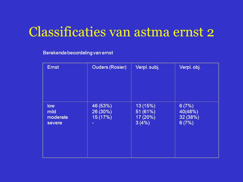 Classificaties van astma ernst 2