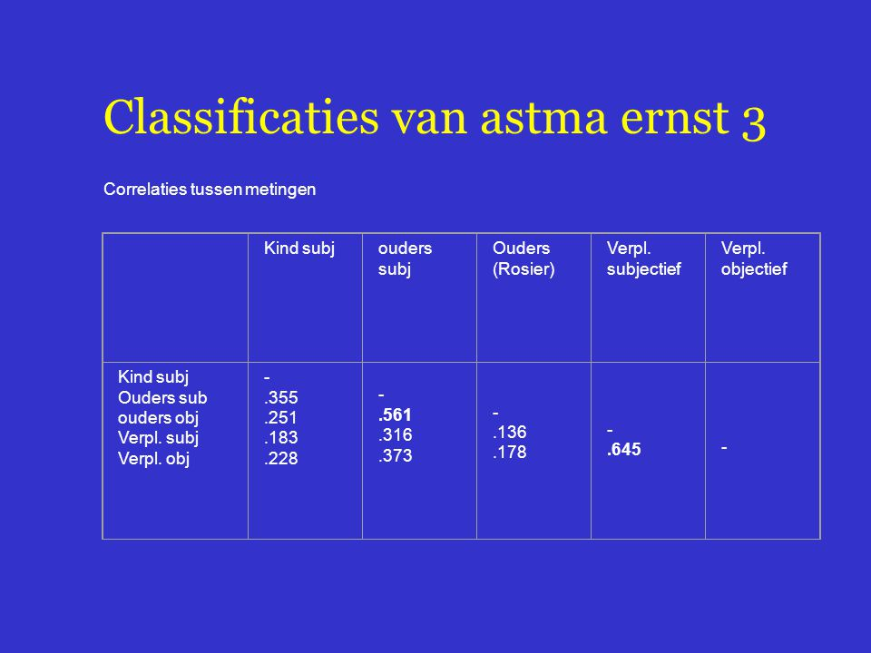Classificaties van astma ernst 3