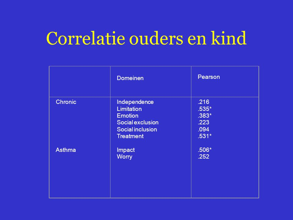 Correlatie ouders en kind
